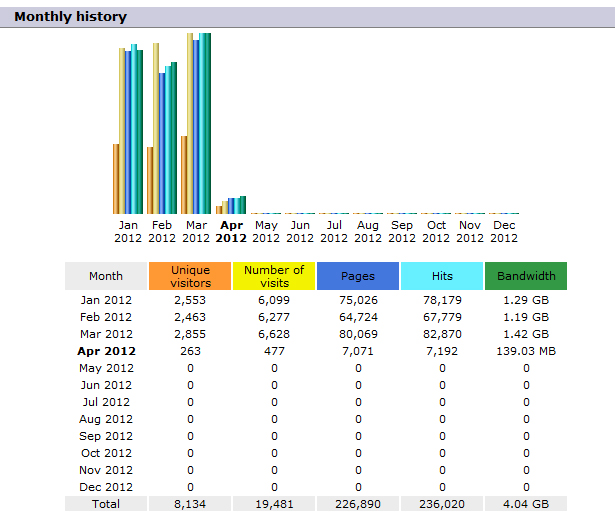 Typical web site stats showing visitors and hits
